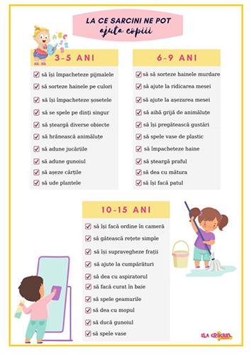 La ce activități casnice ne pot ajuta copiii noștri în funcție de vârstă (infografic)
